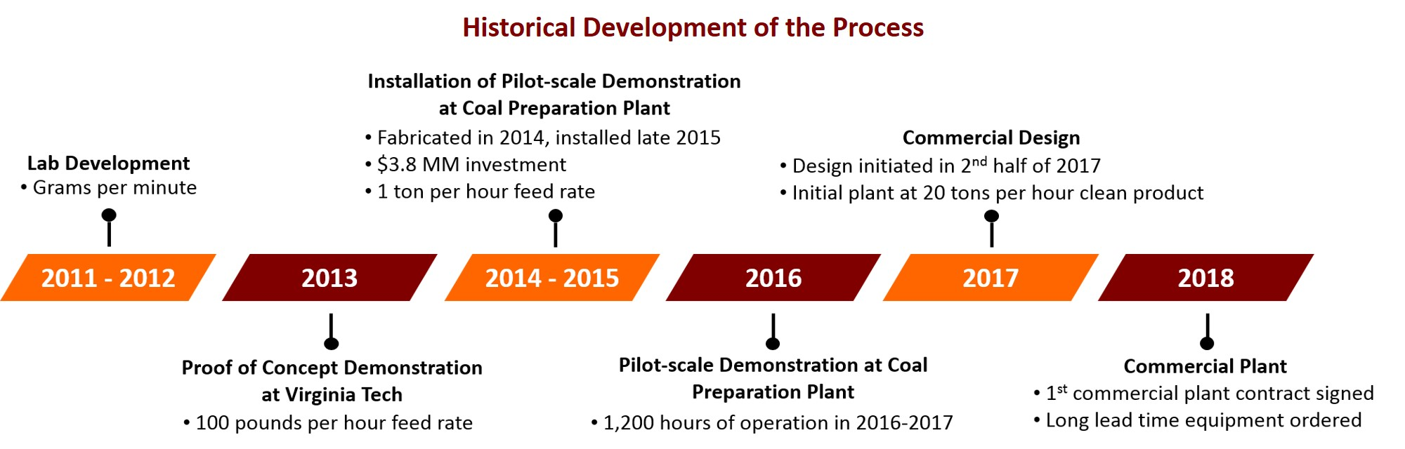 Historical Development of the Process